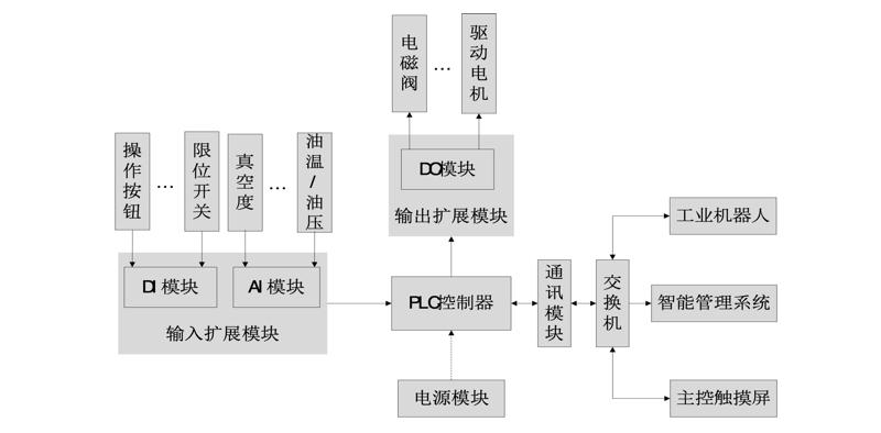 控制系统结构原理图