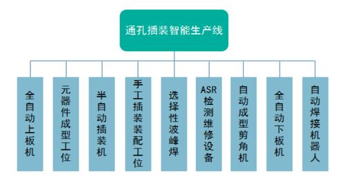 印制板组件产品柔性自动化电装生产线