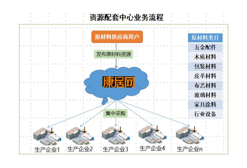 南康家具工業互聯網平臺實施案例