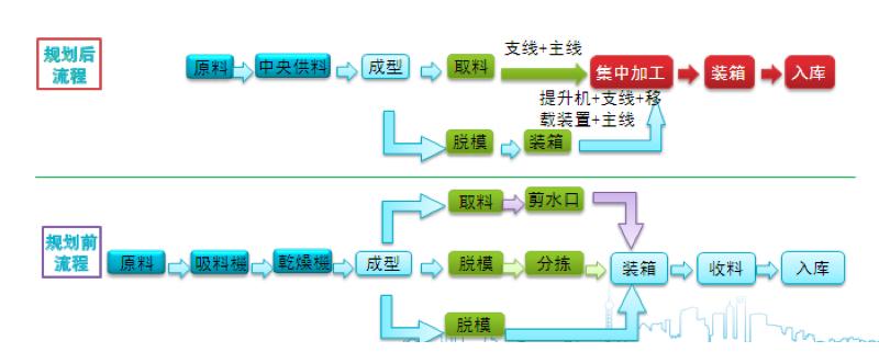 秦川物联网智能车间建设