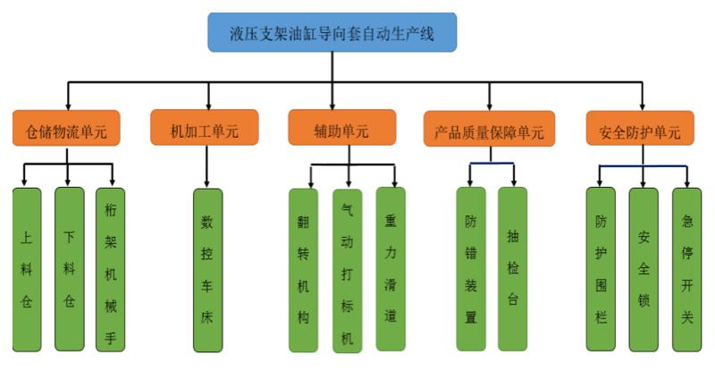 生产线组成结构图