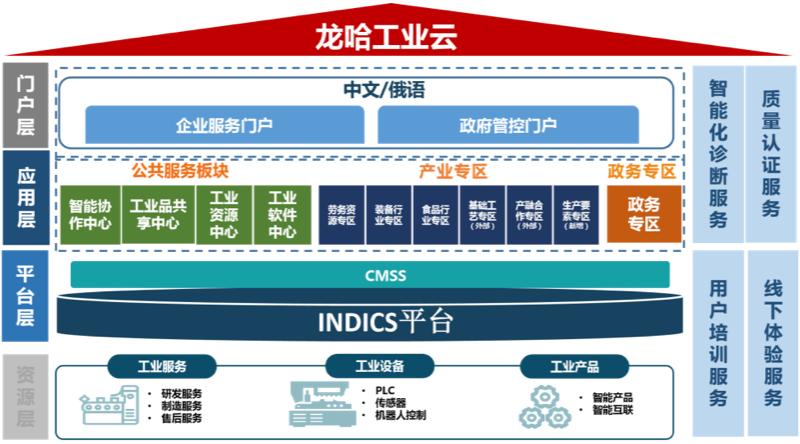 龙哈工业云架构图
