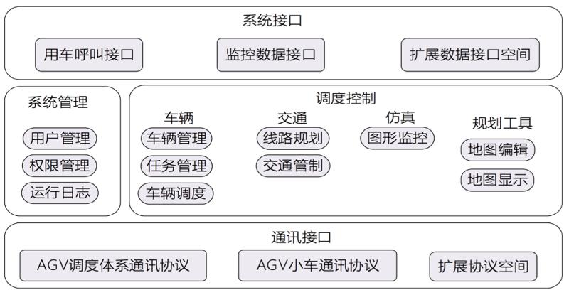 AGV调度系统功能模块