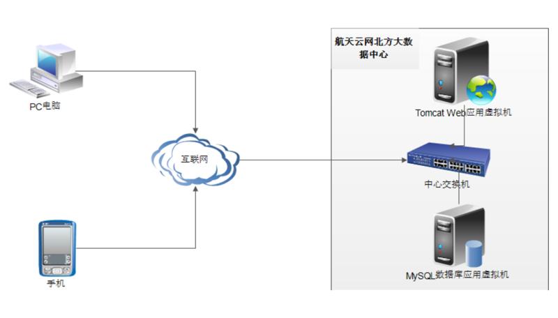 云端外協管理系統網絡架構