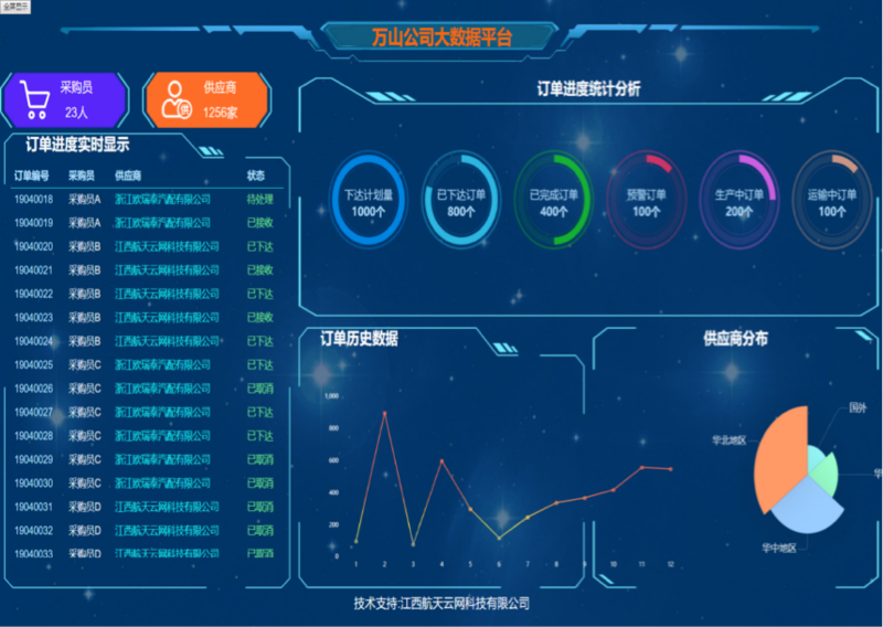 大數據平臺
