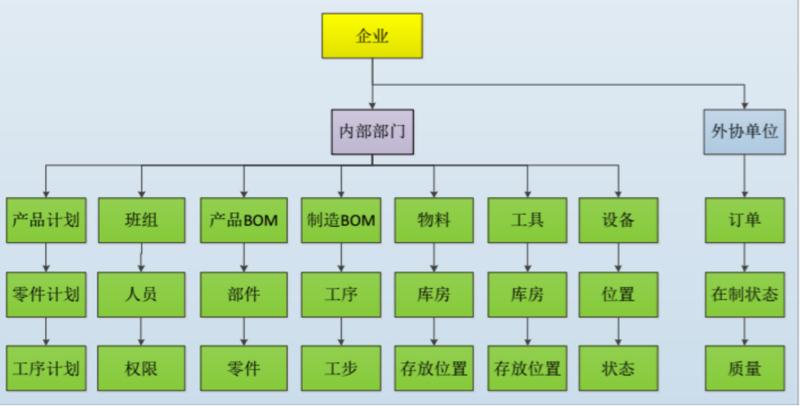 模块化信息模型