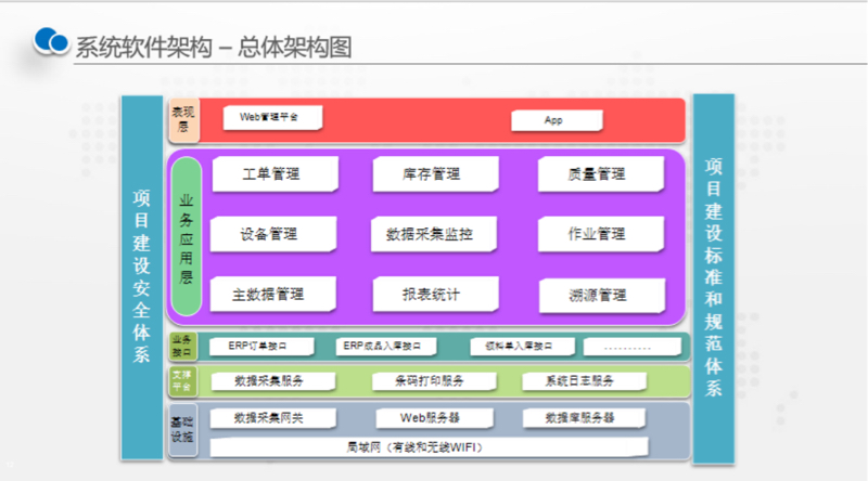 MES總體架構圖