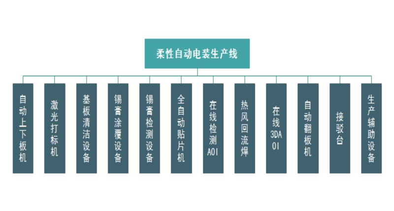 SMT柔性自動電裝生產線組成